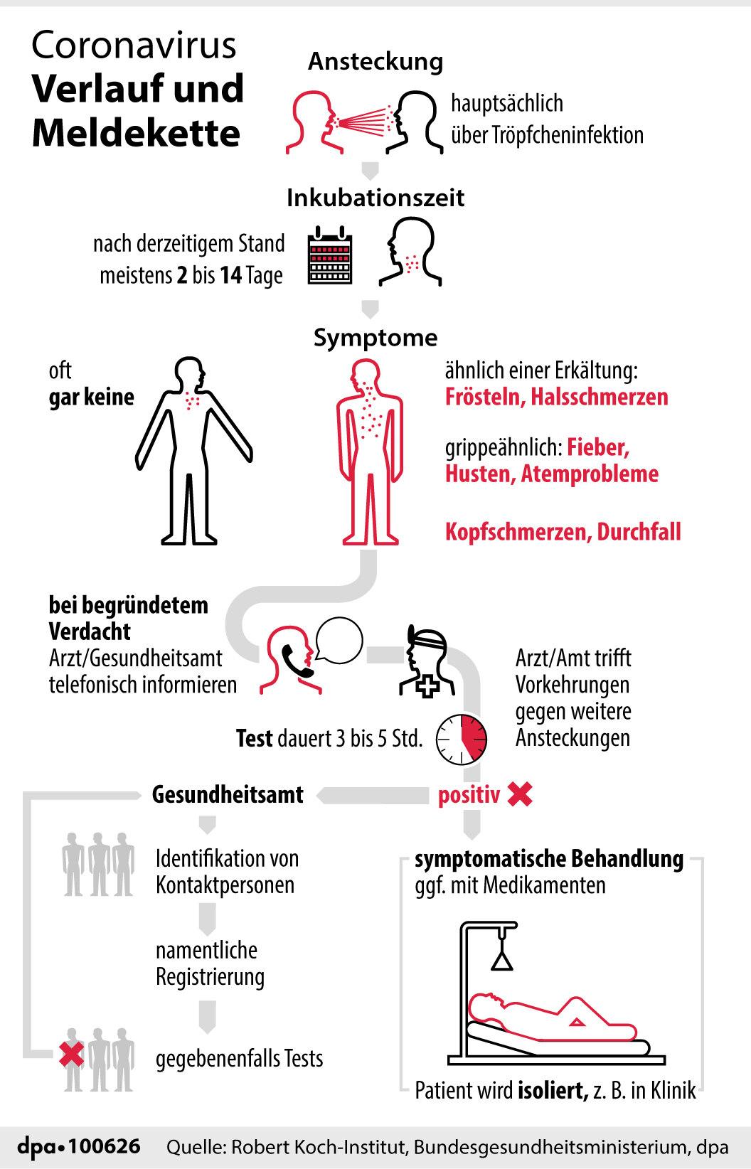 Infografik zum Verlauf und zur Meldekette: Man steckt sich hauptsächlich über Tröpfcheninfektion an, die Inkubationszeit beträgt 2 bis 14 Tage; die Symptome sind erkältungs- und grippeähnlich; bei Verdacht telefonisch Gesundheitsamt/Arzt informieren